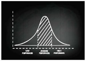 An old school way of viewing intelligence is represented by the bell curve. Growth mindset research tells us that people have unlimited potential, since the brain continues to develop and grow throughout a lifetime.